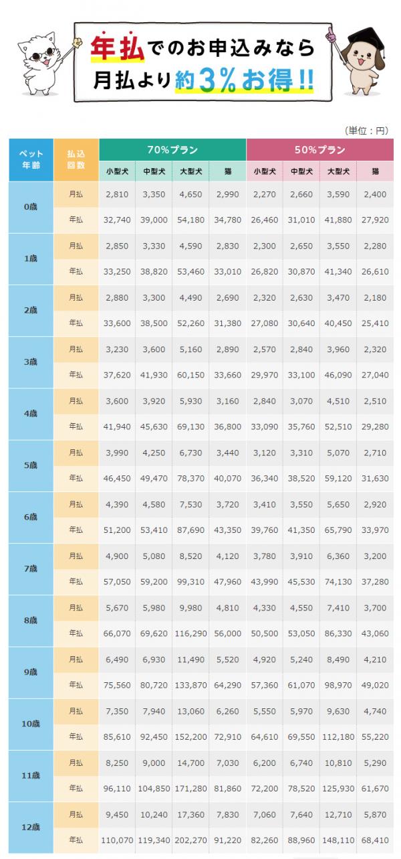アイペット損保のペット保険うちの子の保険料表
